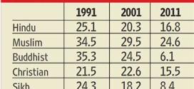 تعداد صادم من 2011: في الهند الهندوس يقلون والمسلمين يزيدون