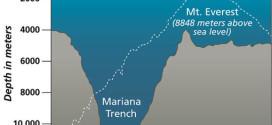 The Mariana Trench Mystery